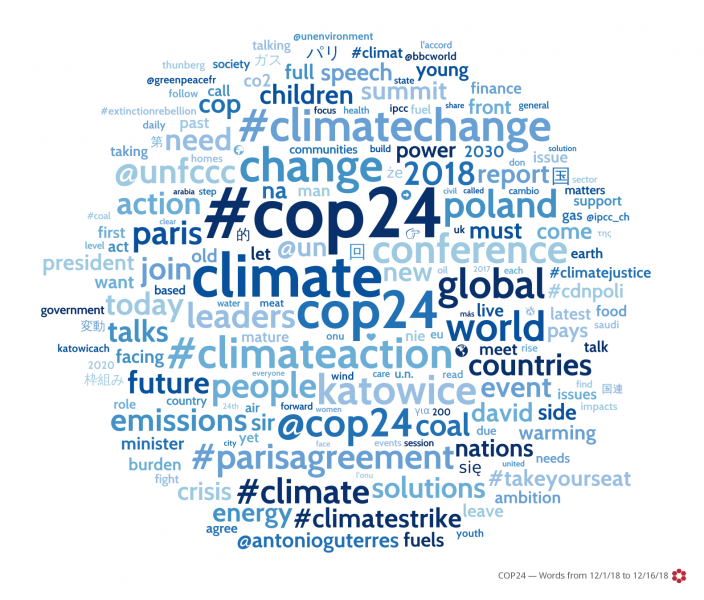 Word cloud of social media posts about COP24 in Katowice, Poland from December 1 to 16, 2018.